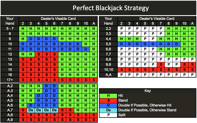 Blackjack Odds Chart